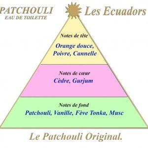 Les Ecuadors PATCHOULI 100 ml eau de parfum