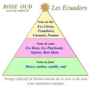 Les Ecuadors ROSE OUD 100 ml eau de parfum