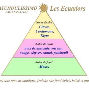 Les Ecuadors PATCHOULISSIMO 100 ml  eau de parfum